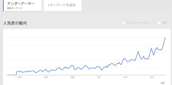 under armour google trend