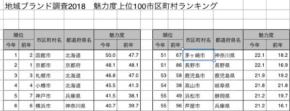 地域ブランド調査2018に茅ヶ崎が51位に入っている。鎌倉は8位にランクイン。