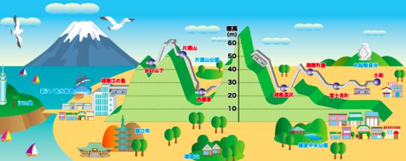 湘南モノレールの湘南江の島駅がリニューアルされて、バリアフリーに。屋上から富士山と相模湾が一望できるようになりました。