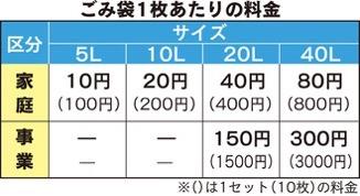 茅ヶ崎市は2022年4月からゴミ有料化になるようです。具体的な料金は?